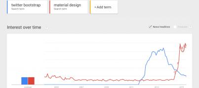 twitter-bootstrap-vs-material-design